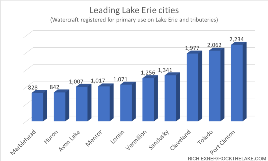 watercraft-graphics_with-rockthelake-credit_lake-erie-cities-rock-the-lake