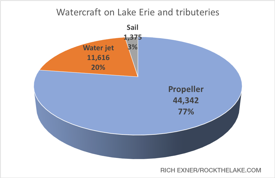 Which Ohio cities have the most boats on Lake Erie? Take a look. (Rich Exner, RocktheLake)